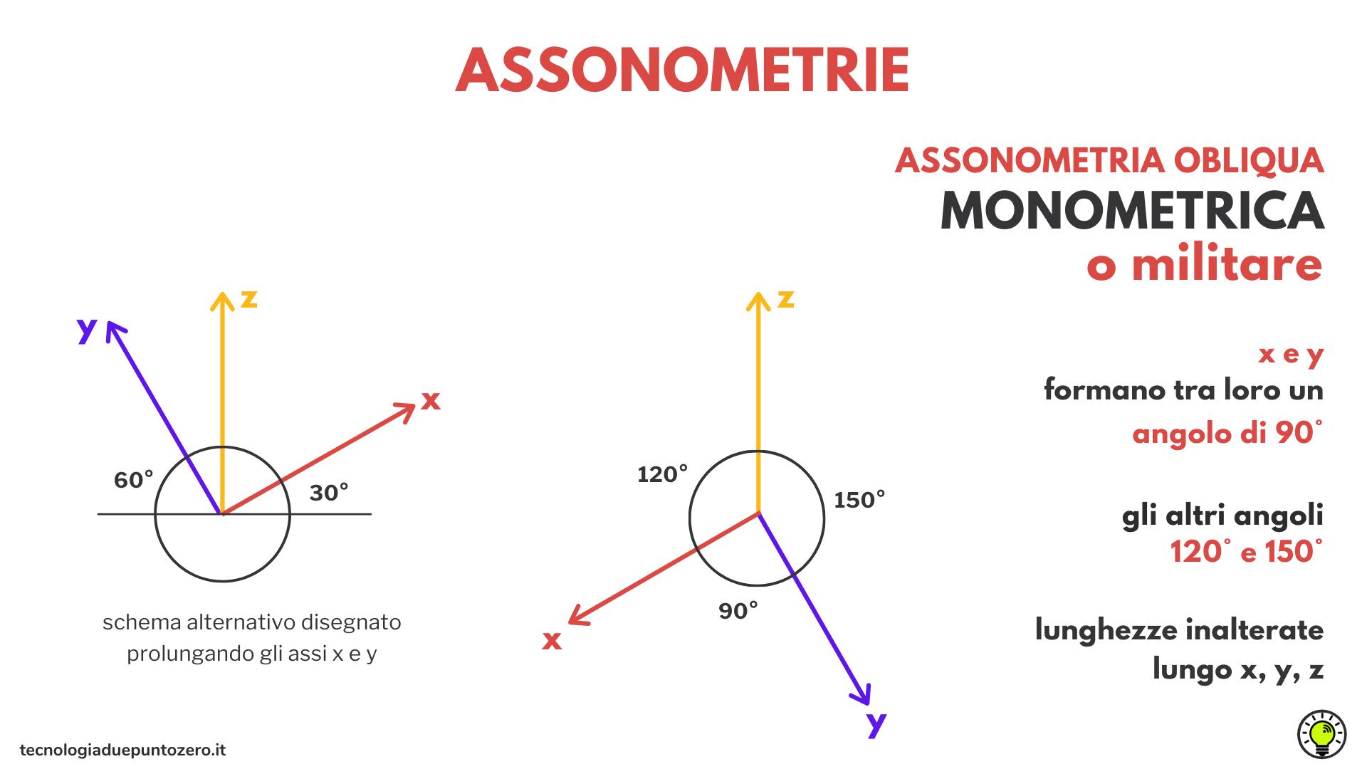 assonometrie spiegate con le ombre
